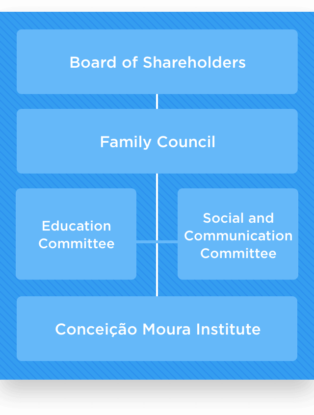 Corporate Governance Mobile